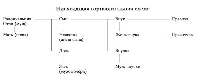 Родственные связи